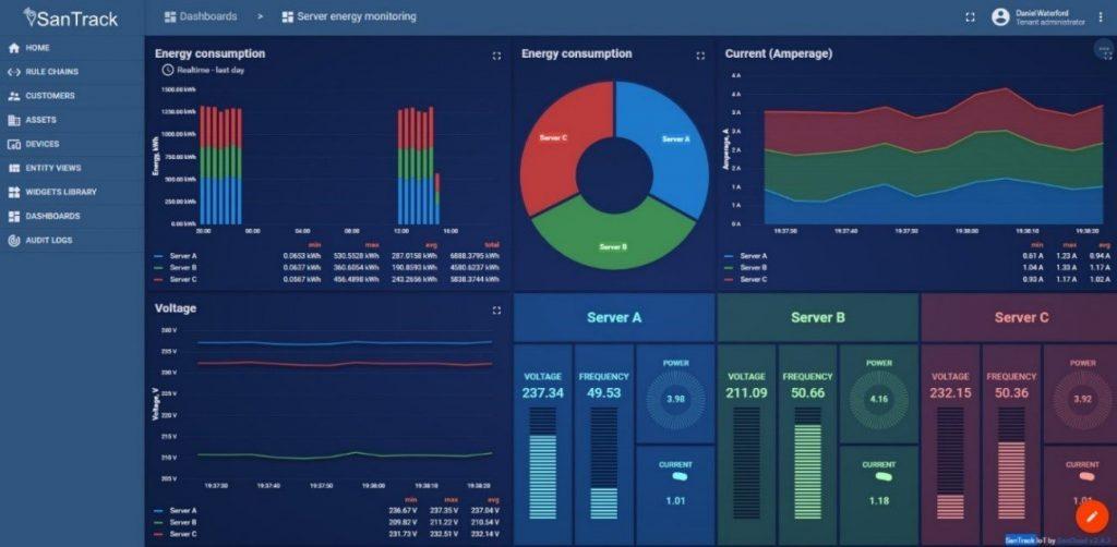 SanTrack IoT Portal Customer Interface